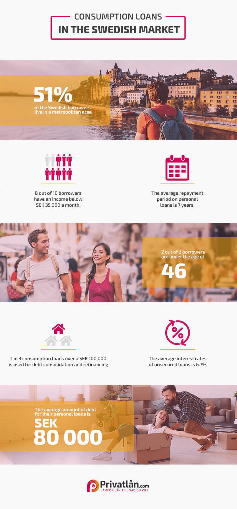 Infographic Privatlån Swedish consumption loans