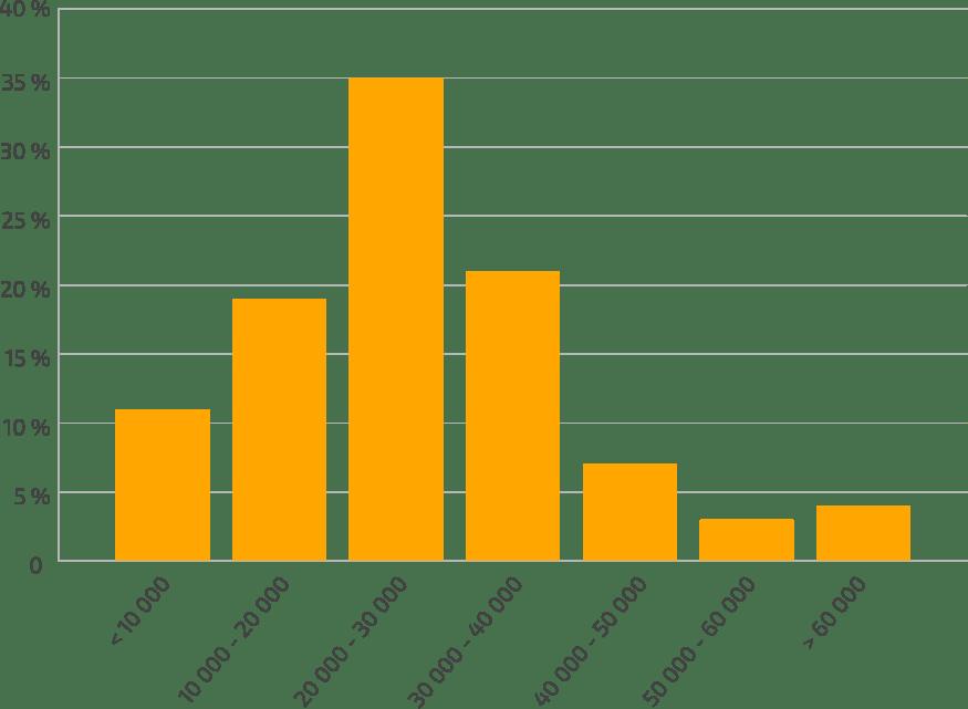Fördelning-bruttoinkomst