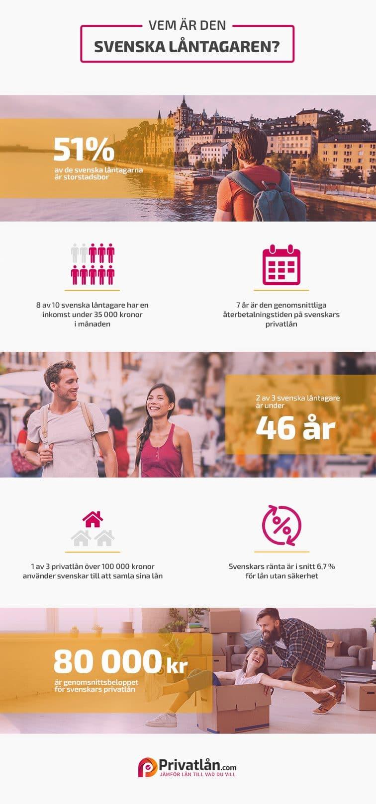 svenska privatlån och låntagare så mycket pengar lånar vi svenska hushålls skuldsättning Infographic