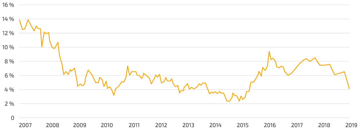 Tillväxttakt svenska lån